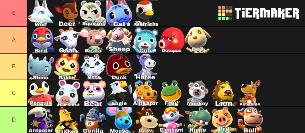 What S Your Villager Species Tier List Page 2 The Bell Tree