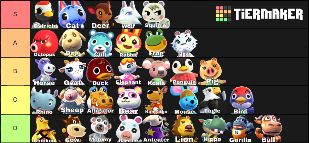 What S Your Villager Species Tier List The Bell Tree Animal